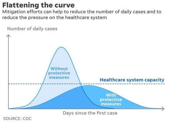 COVID-19 flatening the curve herd immunity