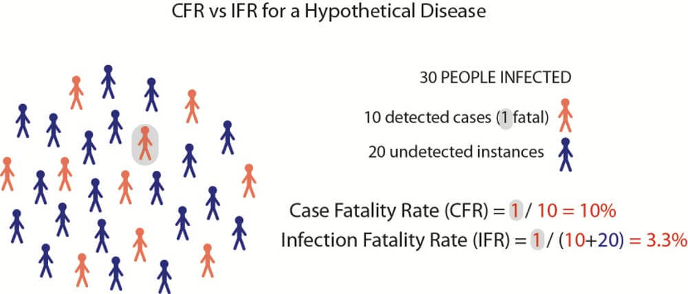 Infection Fatality Rate