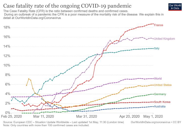 COVID-19 Fatality Rates